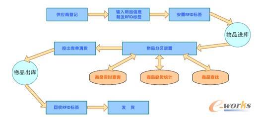 仓储物流管理系统